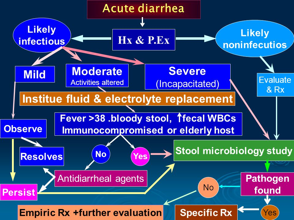 Acute diarrhea Hx & P.Ex Likely noninfecutios Likely infectious Mild Moderate Activities altered Severe (Incapacitated) Institue fluid & electrolyte replacement Observe Resolves Fever >38.bloody stool, fecal WBCs Immunocompromised or elderly host Stool microbiology study Evaluate & Rx No Yes Persist Antidiarrheal agents Pathogen found Yes Specific Rx No Empiric Rx +further evaluation