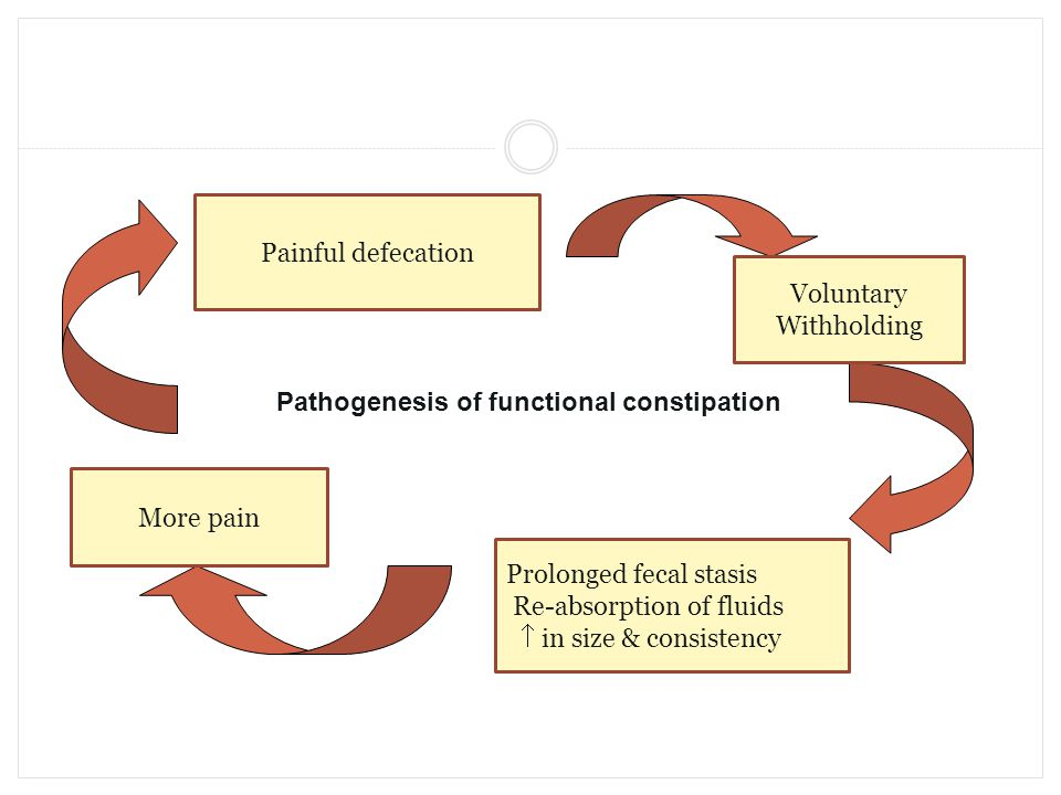 P Voluntary Withholding More pain Prolonged fecal stasis Re-absorption of fluids  in size & consistency Painful defecation Pathogenesis of functional