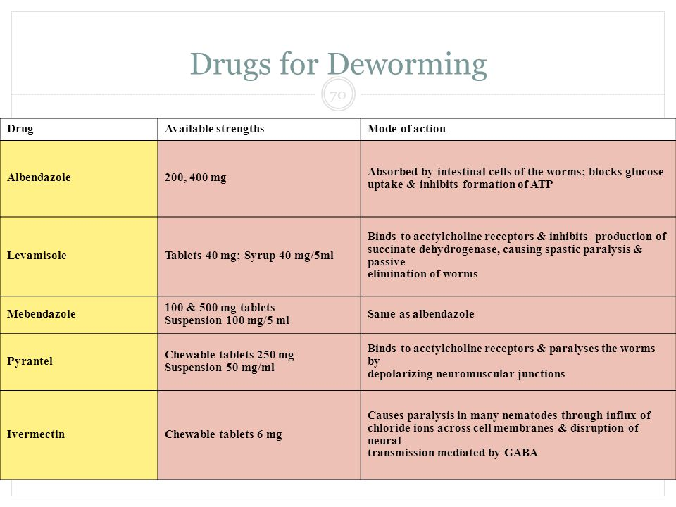 DEWORM INDIA 70 Drugs for Deworming DrugAvailable strengthsMode of action Albendazole200, 400 mg Absorbed by intestinal cells of the worms; blocks glu