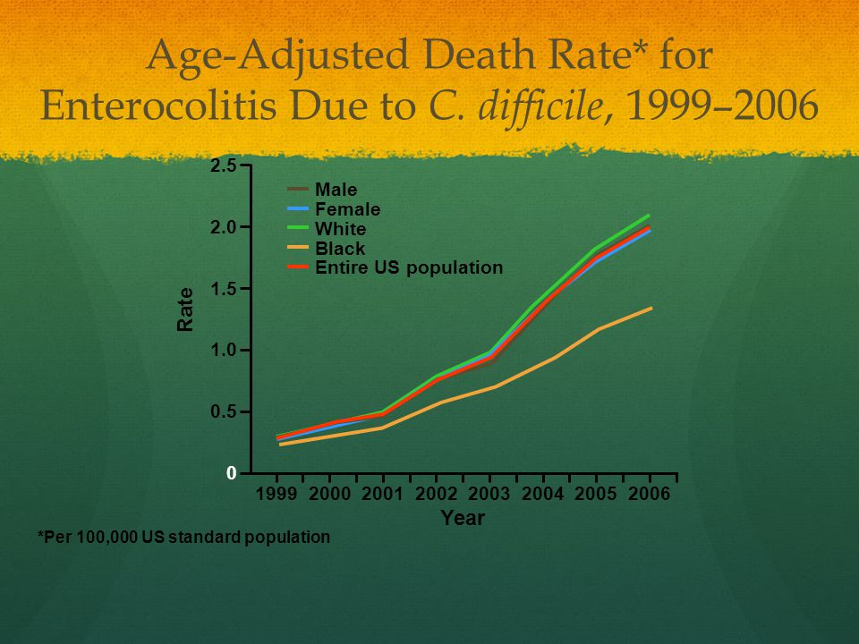 Age-Adjusted Death Rate* for Enterocolitis Due to C. difficile, 1999–2006 *Per 100,000 US standard population 0 0.5 1.0 1.5 2.0 2.5 19992003 Rate 2000