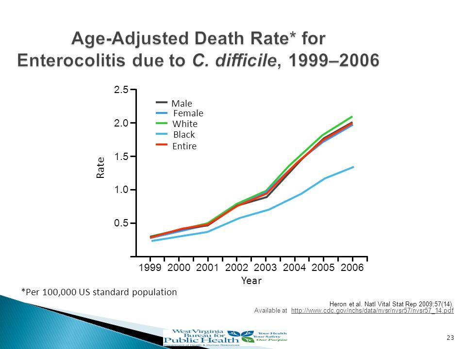 Heron et al. Natl Vital Stat Rep 2009;57(14). Available at http://www.cdc.gov/nchs/data/nvsr/nvsr57/nvsr57_14.pdf 23 Age-Adjusted Death Rate* for Ente