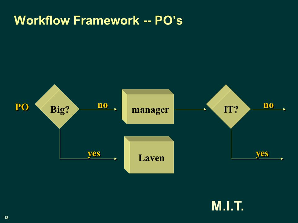 18 M.I.T. Workflow Framework -- PO's manager PO Big no Laven yes IT no yes