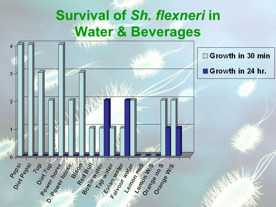 Survival of Sh. flexneri in Water & Beverages