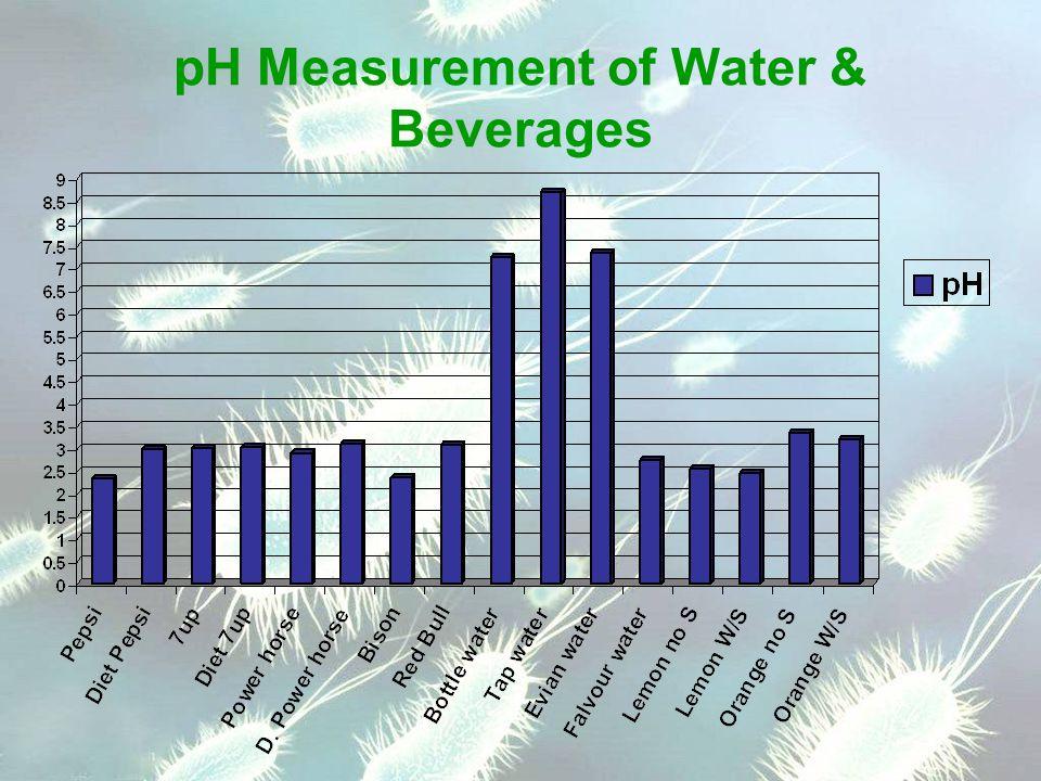 pH Measurement of Water & Beverages