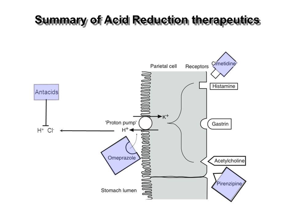 Summary of Acid Reduction therapeutics Antacids H + Cl -