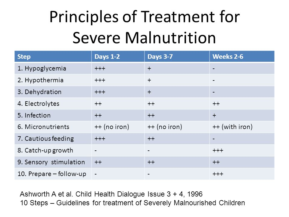 Principles of Treatment for Severe Malnutrition StepDays 1-2Days 3-7Weeks 2-6 1. Hypoglycemia++++- 2. Hypothermia++++- 3. Dehydration++++- 4. Electrol