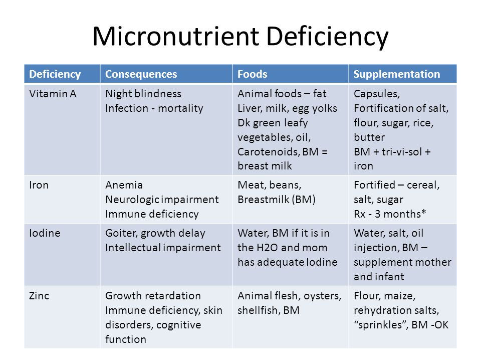 Micronutrient Deficiency DeficiencyConsequencesFoodsSupplementation Vitamin ANight blindness Infection - mortality Animal foods – fat Liver, milk, egg
