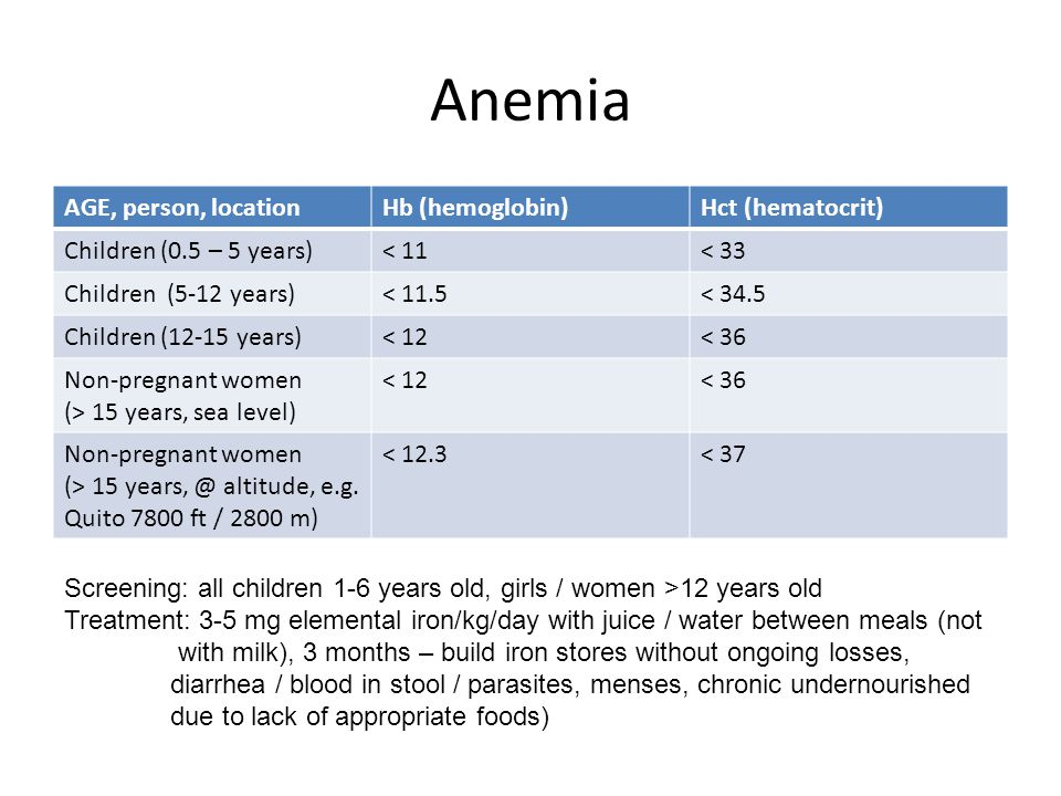 Anemia AGE, person, locationHb (hemoglobin)Hct (hematocrit) Children (0.5 – 5 years)< 11< 33 Children (5-12 years)< 11.5< 34.5 Children (12-15 years)<