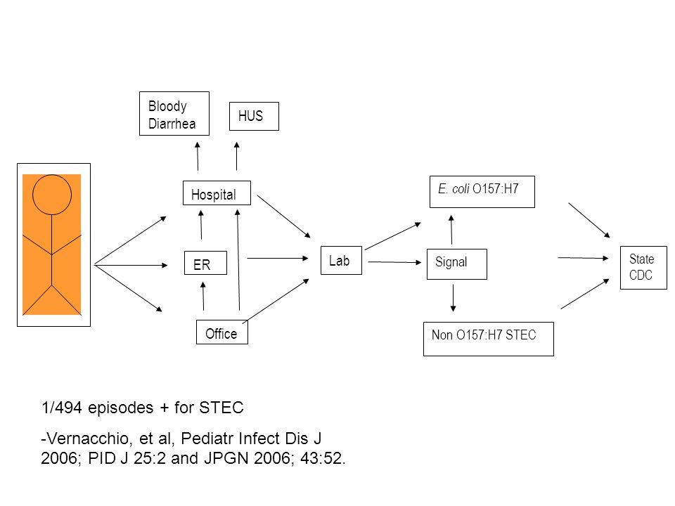 Hospital ER Office Bloody Diarrhea HUS Lab E. coli O157:H7 Signal Non O157:H7 STEC State CDC 1/494 episodes + for STEC -Vernacchio, et al, Pediatr Inf
