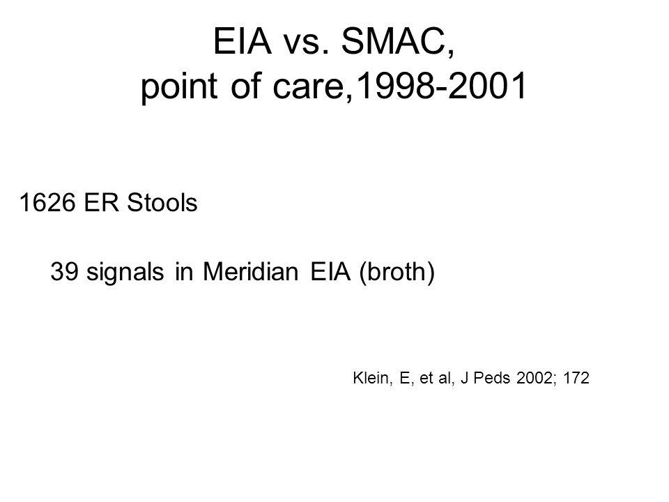 EIA vs. SMAC, point of care,1998-2001 1626 ER Stools 39 signals in Meridian EIA (broth) Klein, E, et al, J Peds 2002; 172