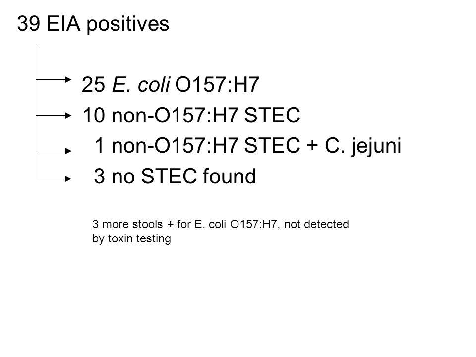 39 EIA positives 25 E. coli O157:H7 10 non-O157:H7 STEC 1 non-O157:H7 STEC + C. jejuni 3 no STEC found 3 more stools + for E. coli O157:H7, not detect