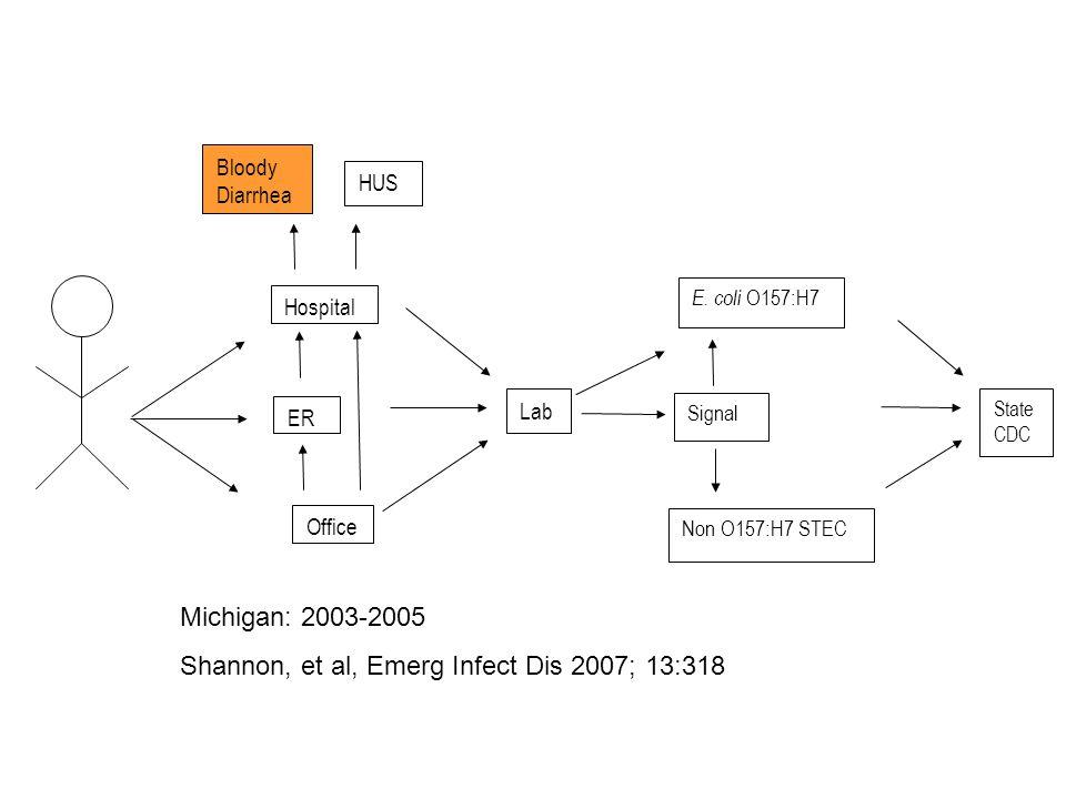 Hospital ER Office Bloody Diarrhea HUS Lab E. coli O157:H7 Signal Non O157:H7 STEC State CDC Michigan: 2003-2005 Shannon, et al, Emerg Infect Dis 2007