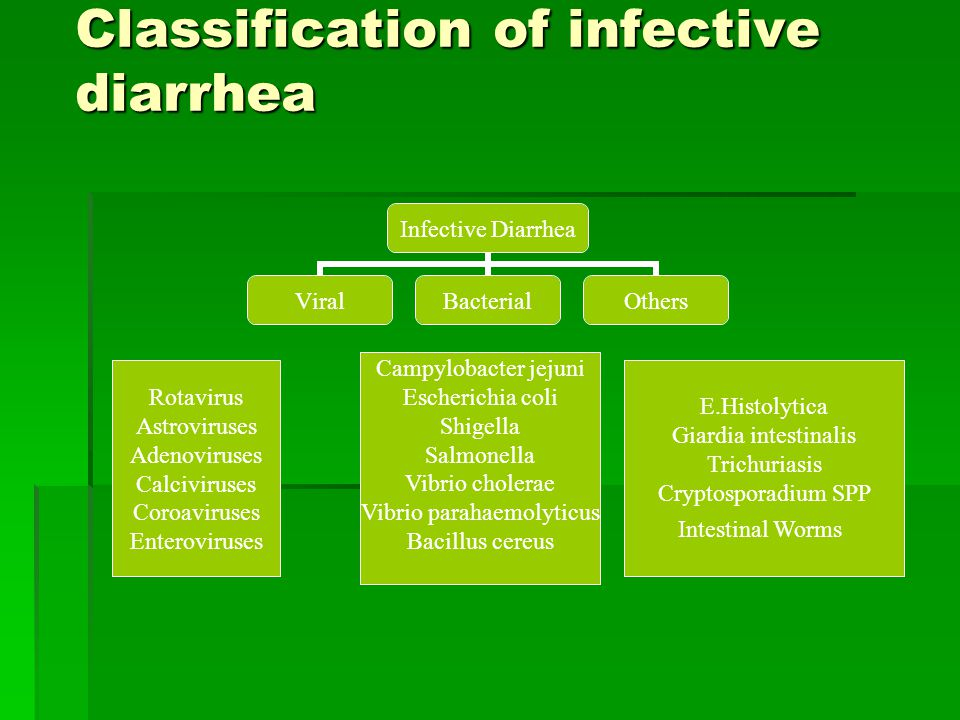 Classification of infective diarrhea Infective Diarrhea ViralBacterialOthers Rotavirus Astroviruses Adenoviruses Calciviruses Coroaviruses Enteroviruses Campylobacter jejuni Escherichia coli Shigella Salmonella Vibrio cholerae Vibrio parahaemolyticus Bacillus cereus E.Histolytica Giardia intestinalis Trichuriasis Cryptosporadium SPP Intestinal Worms