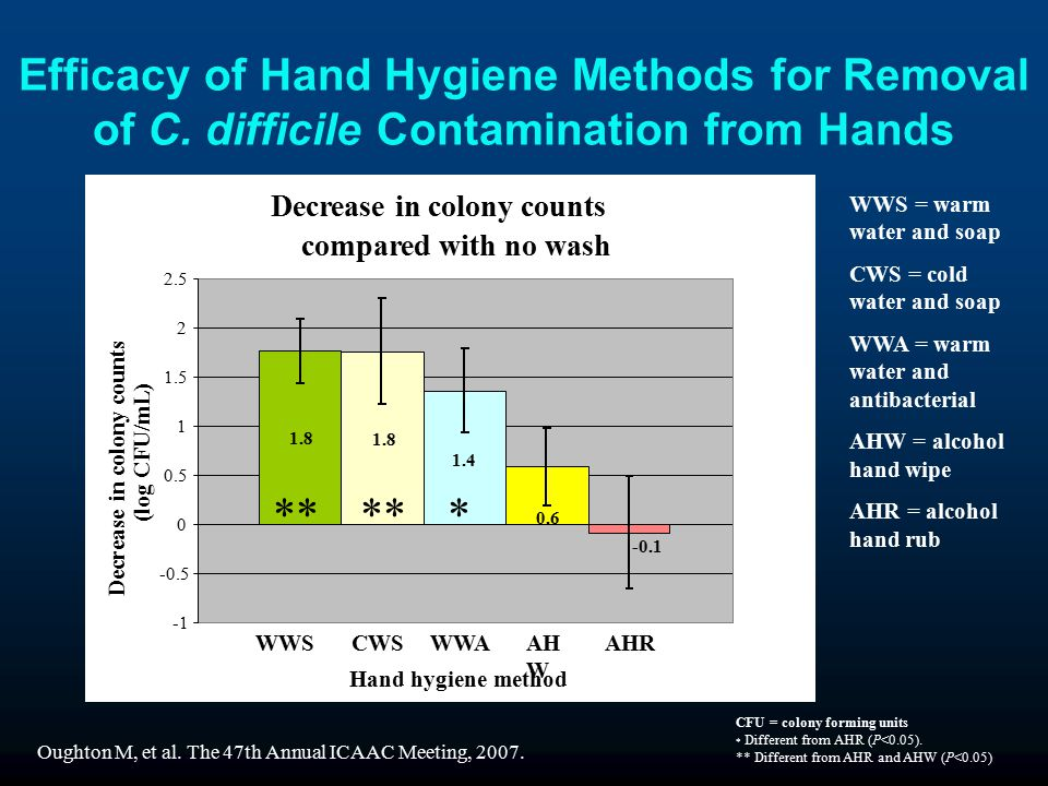 Efficacy of Hand Hygiene Methods for Removal of C.