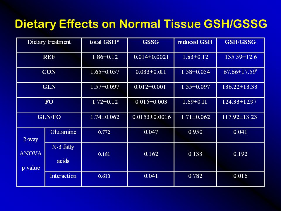 Dietary Effects on Normal Tissue GSH/GSSG