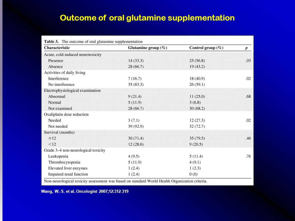 Wang, W.-S. et al. Oncologist 2007;12:312-319 Outcome of oral glutamine supplementation