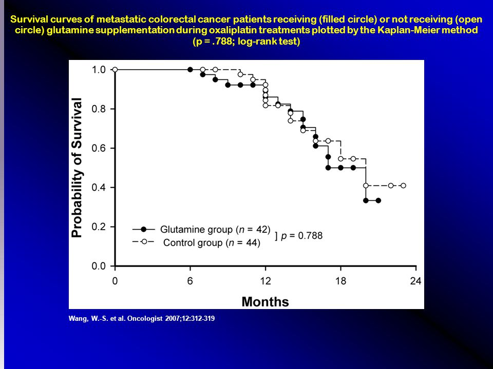 Wang, W.-S. et al. Oncologist 2007;12:312-319 Survival curves of metastatic colorectal cancer patients receiving (filled circle) or not receiving (ope