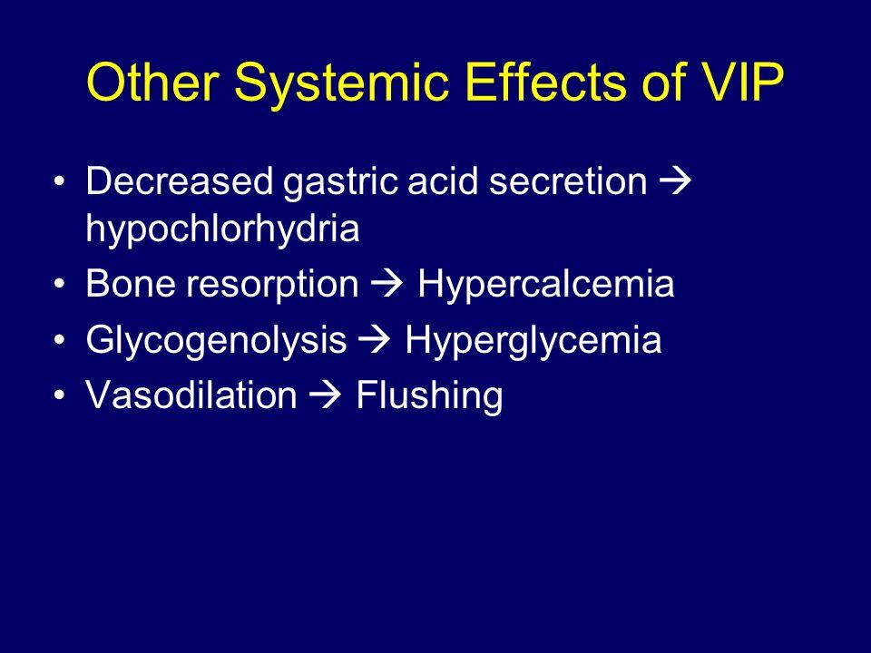 Other Systemic Effects of VIP Decreased gastric acid secretion  hypochlorhydria Bone resorption  Hypercalcemia Glycogenolysis  Hyperglycemia Vasodi