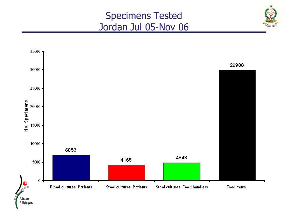 Specimens Tested Jordan Jul 05-Nov 06