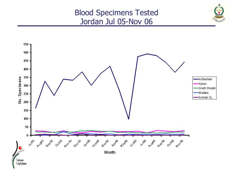 Blood Specimens Tested Jordan Jul 05-Nov 06