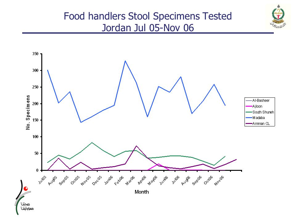 Food handlers Stool Specimens Tested Jordan Jul 05-Nov 06