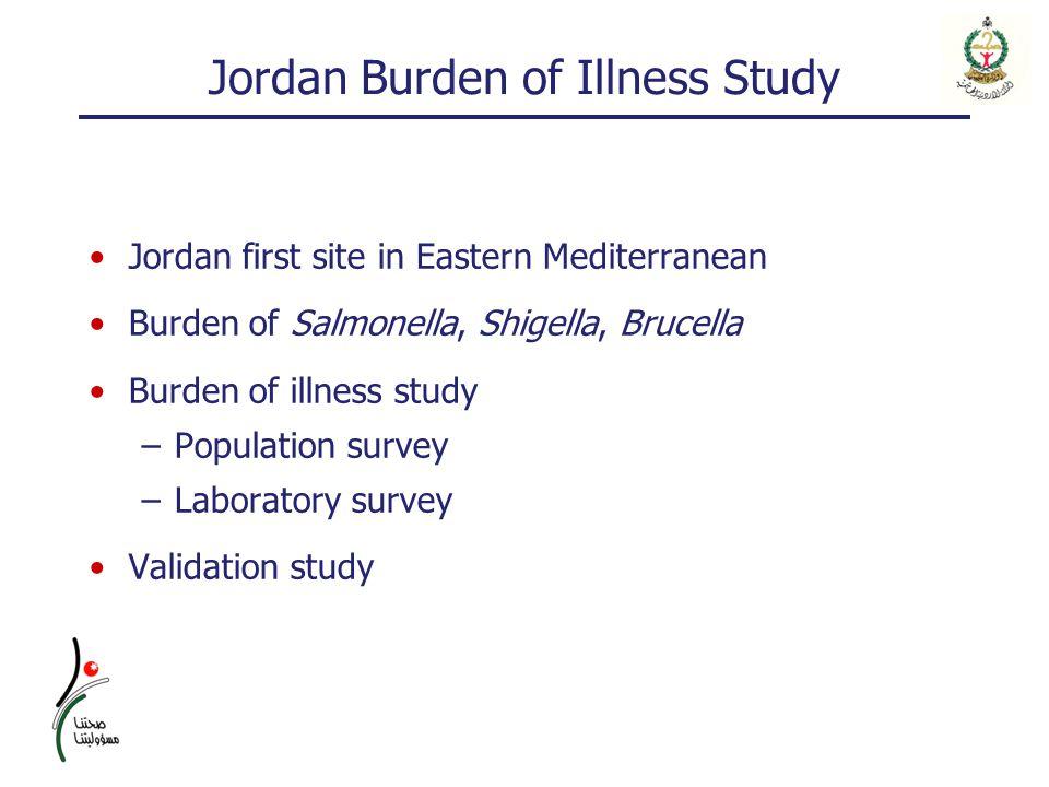 Jordan Burden of Illness Study Jordan first site in Eastern Mediterranean Burden of Salmonella, Shigella, Brucella Burden of illness study –Population survey –Laboratory survey Validation study