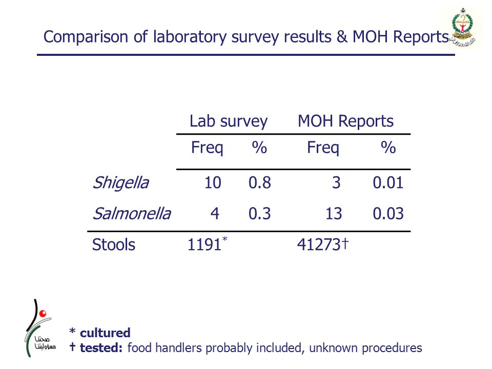 Comparison of laboratory survey results & MOH Reports Lab surveyMOH Reports Freq% % Shigella 100.8 30.01 Salmonella 40.3 130.03 Stools1191 * 41273† * cultured † tested: food handlers probably included, unknown procedures