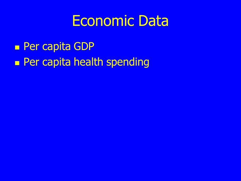 Economic Data Per capita GDP Per capita health spending