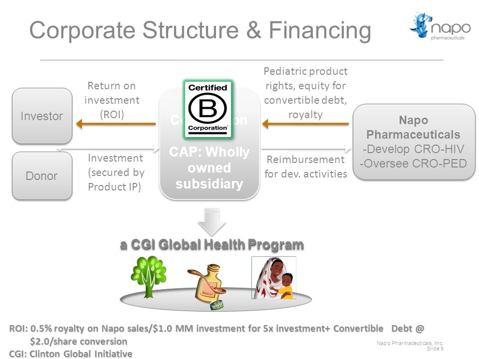 Napo Pharmaceuticals, Inc. Slide 9 a CGI Global Health Program Corporate Structure & Financing B- Corporation CAP: Wholly owned subsidiary B- Corporat