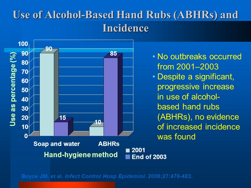 Use of Alcohol-Based Hand Rubs (ABHRs) and Incidence No outbreaks occurred from 2001–2003 Despite a significant, progressive increase in use of alcohol- based hand rubs (ABHRs), no evidence of increased incidence was found Boyce JM, et al.