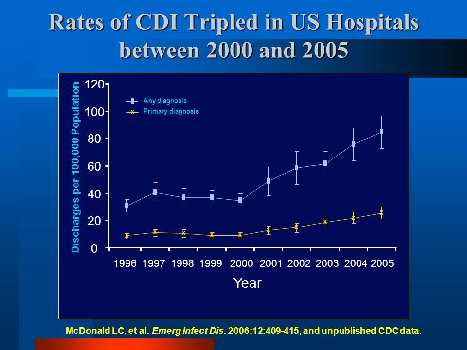 McDonald LC, et al. Emerg Infect Dis. 2006;12:409-415, and unpublished CDC data. Rates of CDI Tripled in US Hospitals between 2000 and 2005 0 20 40 60