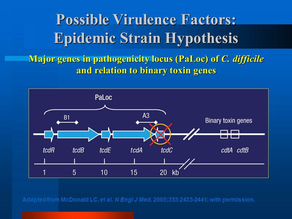 Rifaximin Treatment of Recurrent CDAD Garey KW, Jiang ZD, Bellard A, and DuPont HL.