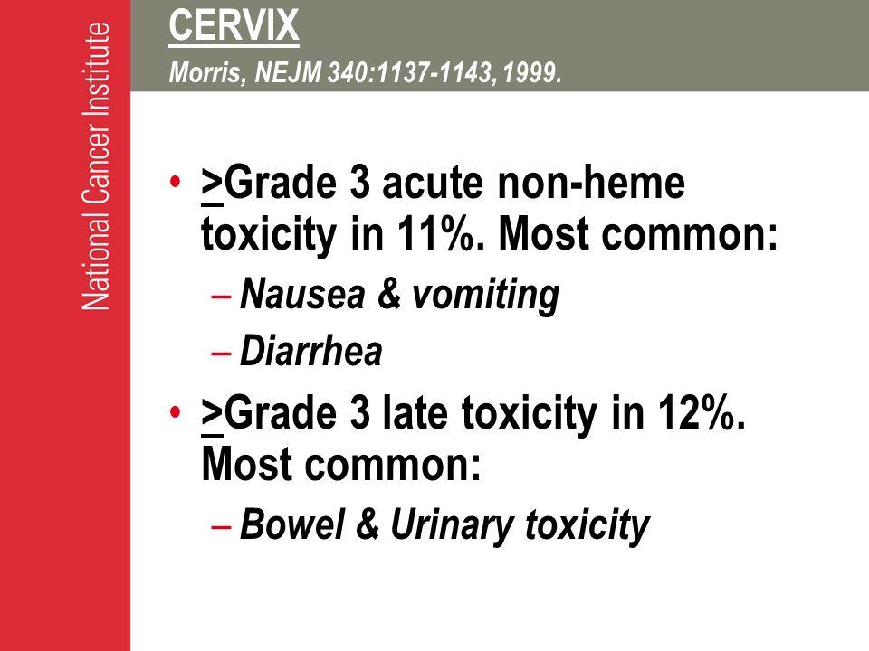 CERVIX Morris, NEJM 340:1137-1143, 1999. >Grade 3 acute non-heme toxicity in 11%.