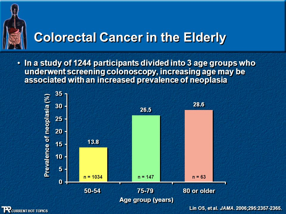 CURRENT HOT TOPICS Colorectal Cancer in the Elderly In a study of 1244 participants divided into 3 age groups who underwent screening colonoscopy, inc