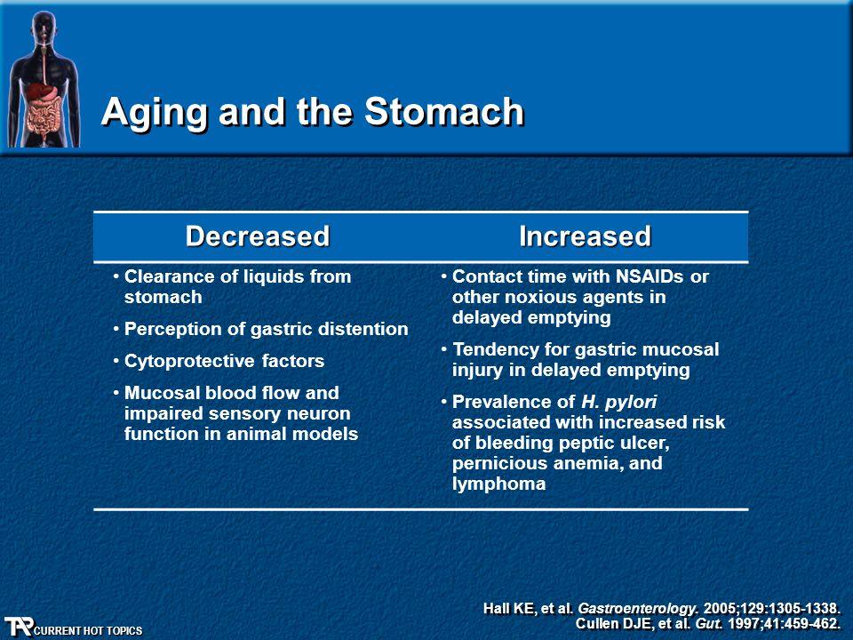 CURRENT HOT TOPICS Aging and the Stomach Hall KE, et al. Gastroenterology. 2005;129:1305-1338. Cullen DJE, et al. Gut. 1997;41:459-462. Hall KE, et al