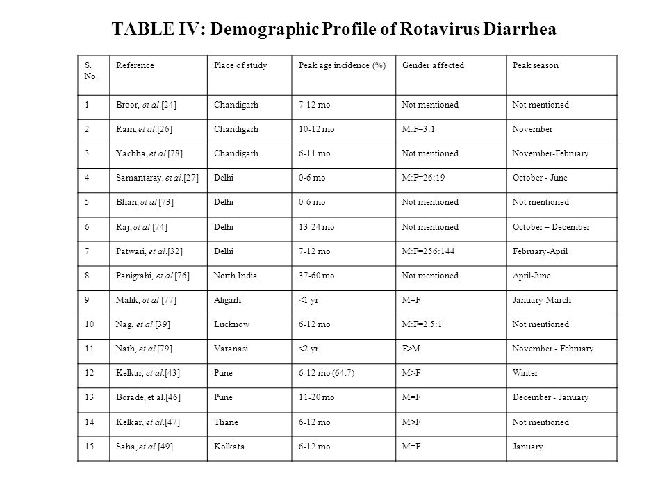 TABLE IV: Demographic Profile of Rotavirus Diarrhea S. No. ReferencePlace of studyPeak age incidence (%)Gender affectedPeak season 1Broor, et al.[24]C