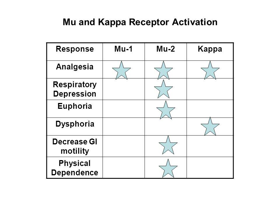 Mu and Kappa Receptor Activation ResponseMu-1Mu-2Kappa Analgesia Respiratory Depression Euphoria Dysphoria Decrease GI motility Physical Dependence