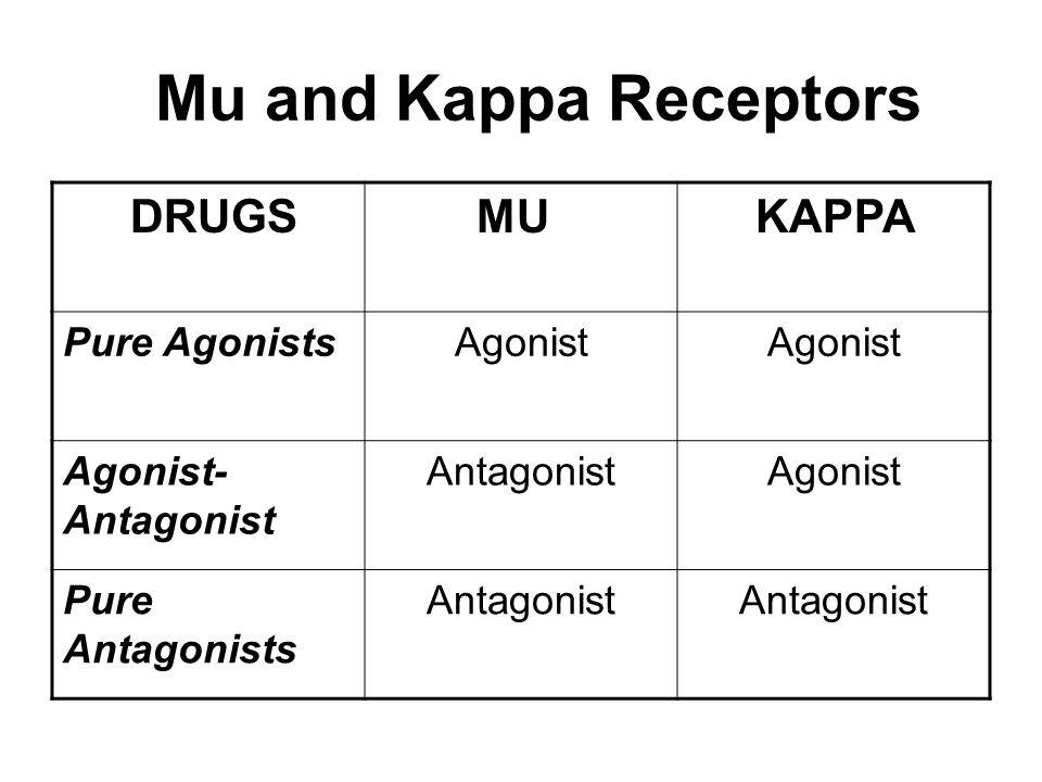 Mu and Kappa Receptors DRUGS MU KAPPA Pure AgonistsAgonist Agonist- Antagonist AntagonistAgonist Pure Antagonists Antagonist