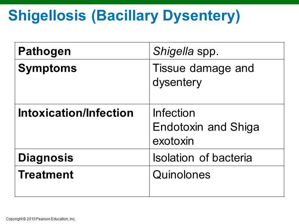 Copyright © 2010 Pearson Education, Inc. Shigellosis (Bacillary Dysentery) PathogenShigella spp. SymptomsTissue damage and dysentery Intoxication/Infe