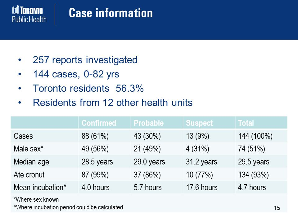 Case information 257 reports investigated 144 cases, 0-82 yrs Toronto residents 56.3% Residents from 12 other health units ConfirmedProbableSuspectTotal Cases88 (61%)43 (30%)13 (9%)144 (100%) Male sex*49 (56%)21 (49%)4 (31%)74 (51%) Median age28.5 years29.0 years31.2 years29.5 years Ate cronut87 (99%)37 (86%)10 (77%)134 (93%) Mean incubation^4.0 hours5.7 hours17.6 hours4.7 hours *Where sex known ^Where incubation period could be calculated 15