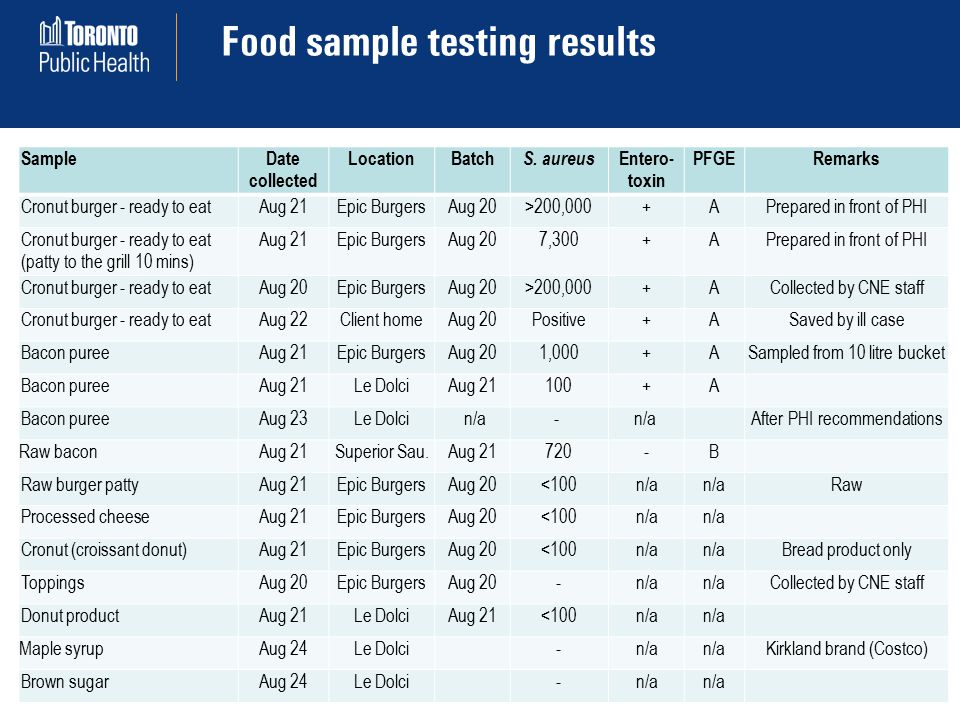 Food sample testing results 19 SampleDate collected LocationBatch S.