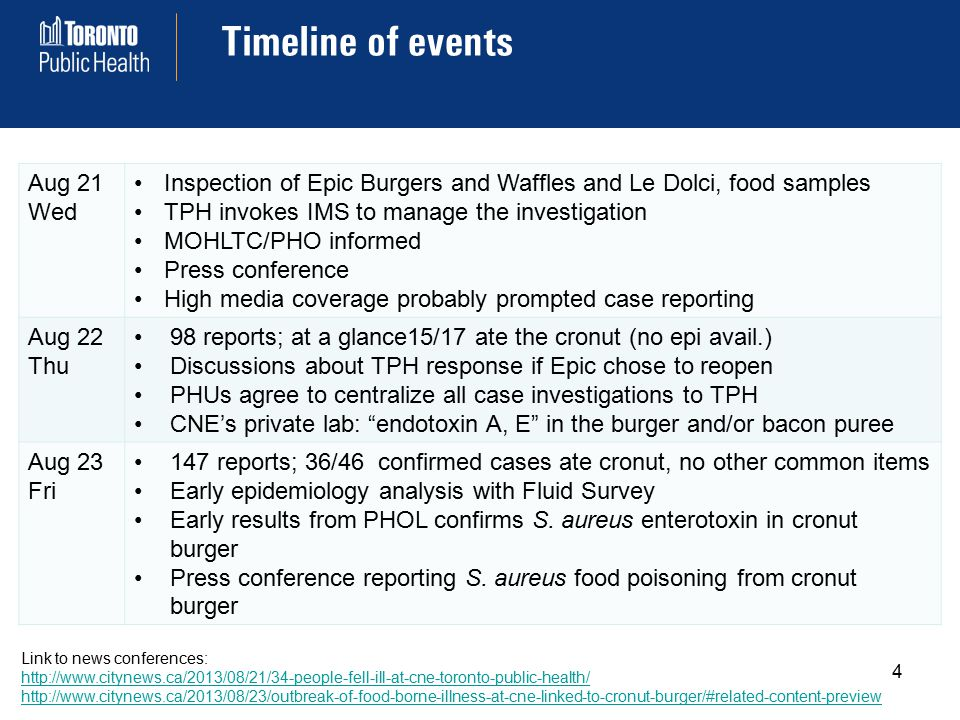 Timeline of events 4 Aug 21 Wed Inspection of Epic Burgers and Waffles and Le Dolci, food samples TPH invokes IMS to manage the investigation MOHLTC/PHO informed Press conference High media coverage probably prompted case reporting Aug 22 Thu 98 reports; at a glance15/17 ate the cronut (no epi avail.) Discussions about TPH response if Epic chose to reopen PHUs agree to centralize all case investigations to TPH CNE's private lab: endotoxin A, E in the burger and/or bacon puree Aug 23 Fri 147 reports; 36/46 confirmed cases ate cronut, no other common items Early epidemiology analysis with Fluid Survey Early results from PHOL confirms S.