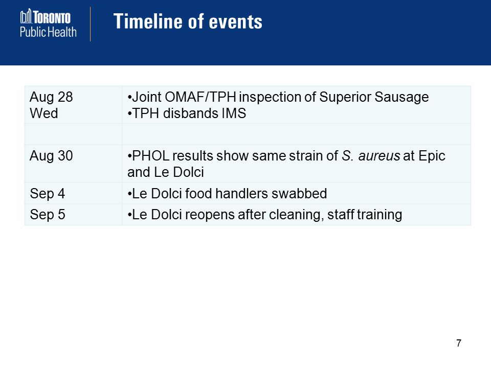 Timeline of events 7 Aug 28 Wed Joint OMAF/TPH inspection of Superior Sausage TPH disbands IMS Aug 30PHOL results show same strain of S.
