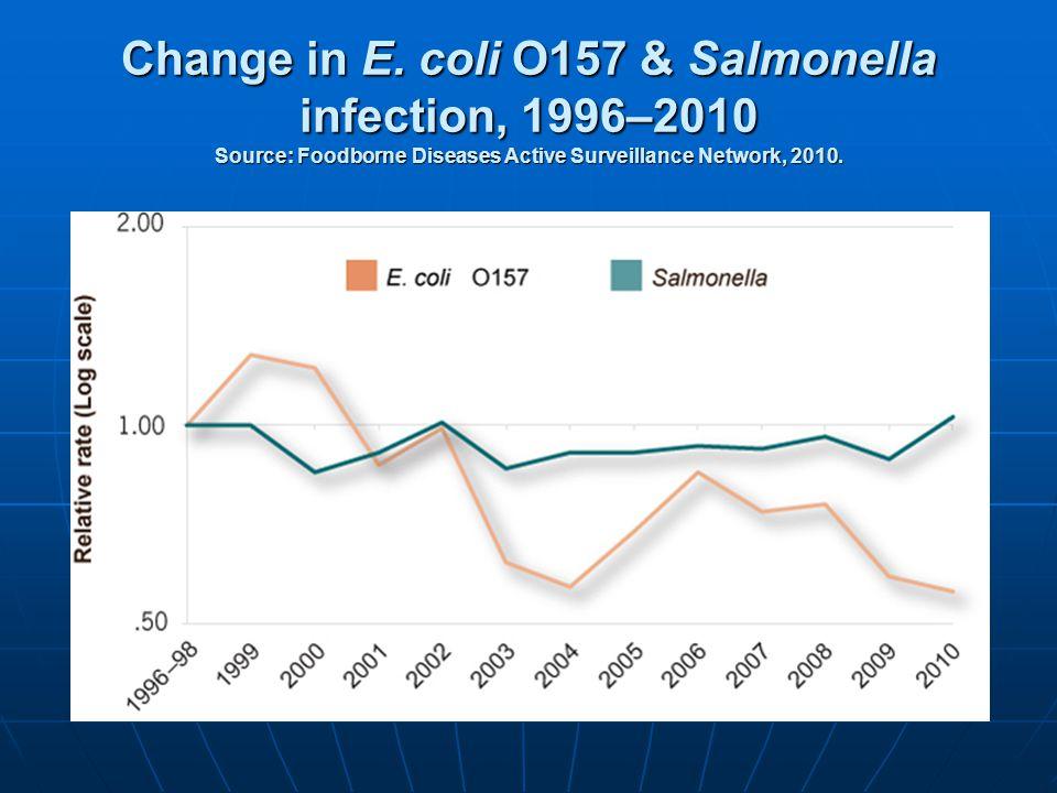 Change in E. coli O157 & Salmonella infection, 1996–2010 Source: Foodborne Diseases Active Surveillance Network, 2010.