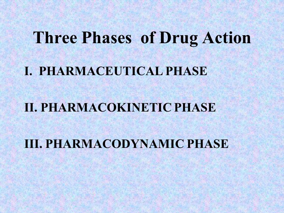 Three Phases of Drug Action I. PHARMACEUTICAL PHASE II. PHARMACOKINETIC PHASE III. PHARMACODYNAMIC PHASE