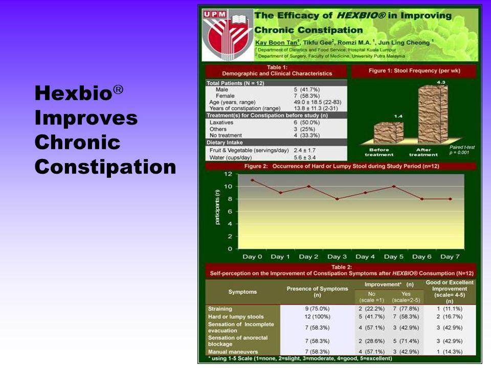 Hexbio  Improves Chronic Constipation
