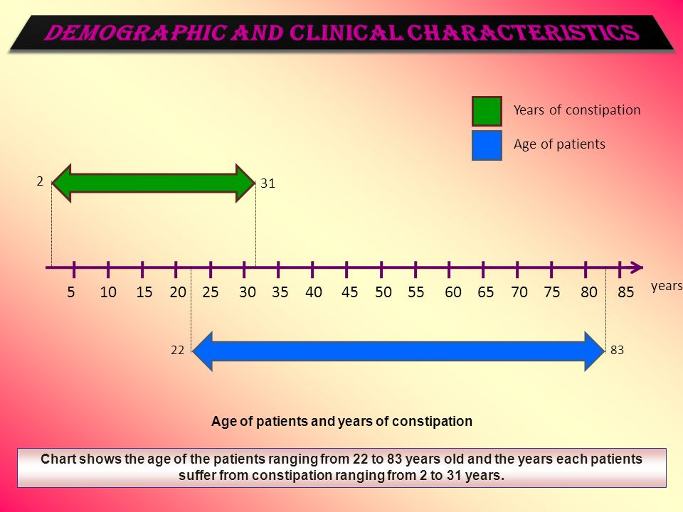 Years of constipation Age of patients 2283 2 31 Chart shows the age of the patients ranging from 22 to 83 years old and the years each patients suffer from constipation ranging from 2 to 31 years.