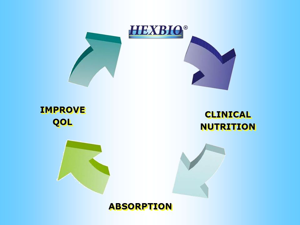 ABSORPTIONABSORPTION CLINICALNUTRITIONCLINICALNUTRITION IMPROVEQOLIMPROVEQOL