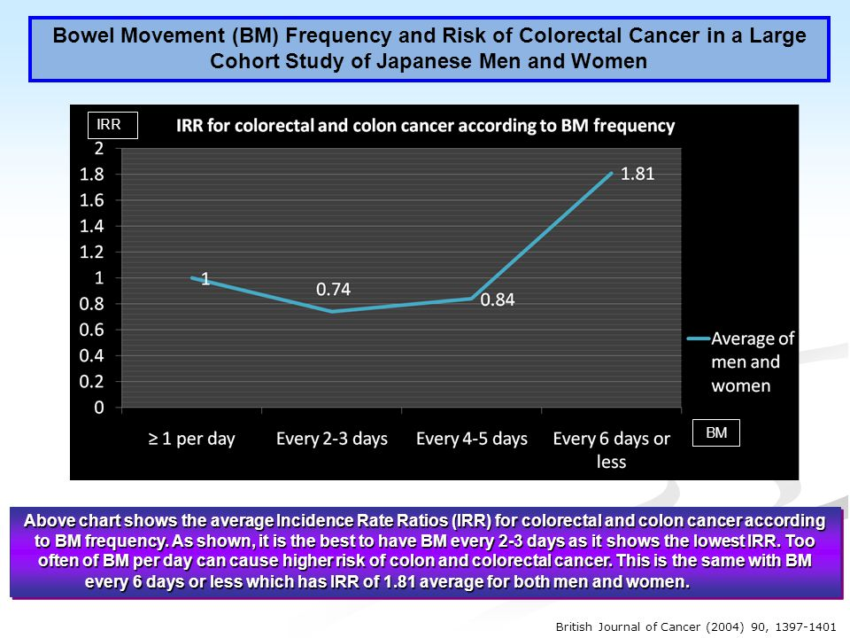 Bowel Movement (BM) Frequency and Risk of Colorectal Cancer in a Large Cohort Study of Japanese Men and Women IRR BM Above chart shows the average Incidence Rate Ratios (IRR) for colorectal and colon cancer according to BM frequency.