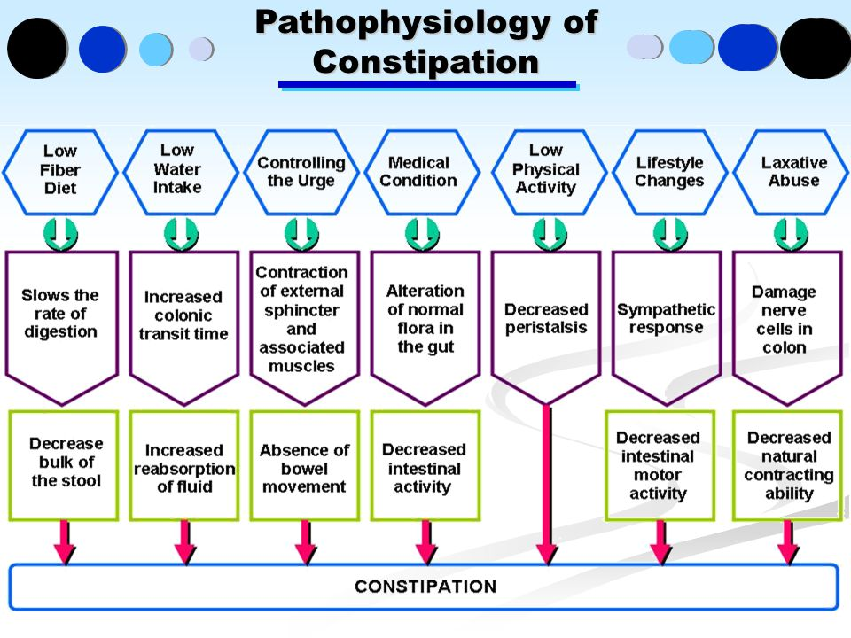 Pathophysiology of Constipation